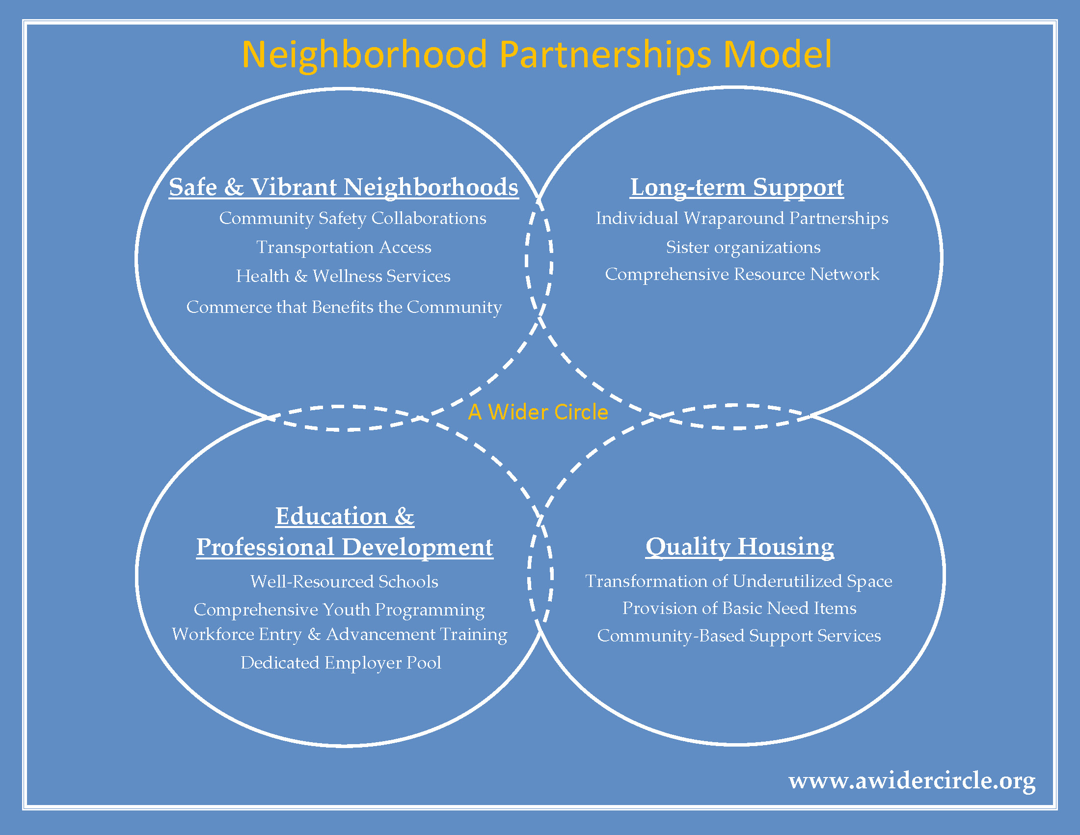 a-wider-circles-neighborhood-partnerships-model